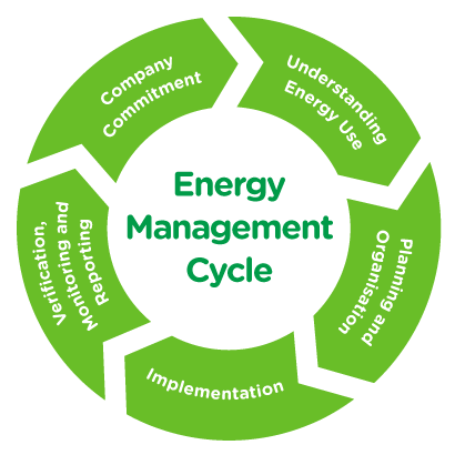 Energy-Management-Cycle02_RGB